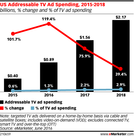 US Addressable TV Ad Spending, 2015-2018 (billions, % change and % of TV ad spending)