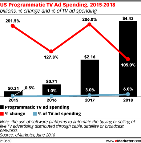 US Programmatic TV Ad Spending, 2015-2018 (billions, % change and % of TV ad spending)