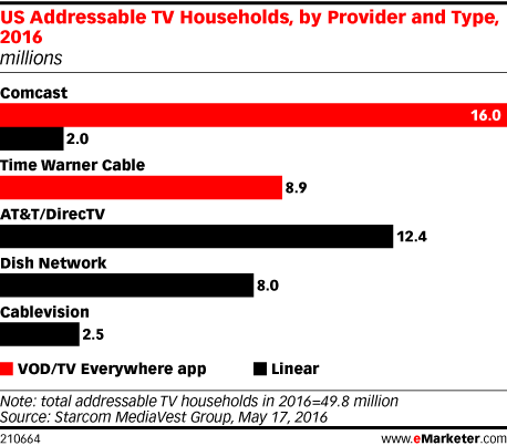 US Addressable TV Households, by Provider and Type, 2016 (millions)