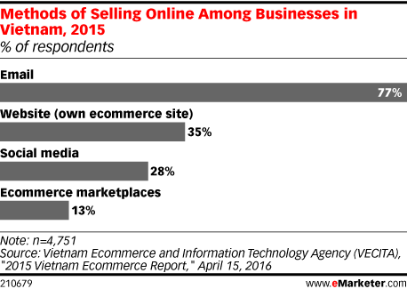 Methods of Selling Online Among Businesses in Vietnam, 2015 (% of respondents)