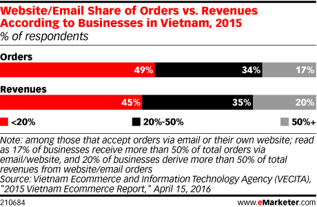 Website/Email Share of Orders vs. Revenues According to Businesses in Vietnam, 2015 (% of respondents)