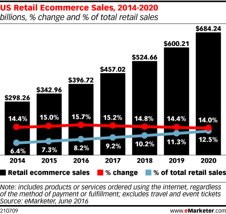 US Retail Ecommerce Sales, 2014-2020 (billions, % change and % of total retail sales)