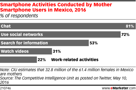 Smartphone Activities Conducted by Mother Smartphone Users in Mexico, 2016 (% of respondents)