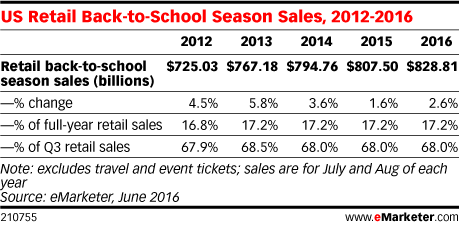 US Retail Back-to-School Season Sales, 2012-2016