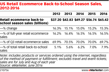 US Retail Ecommerce Back-to-School Season Sales, 2012-2016