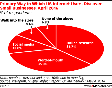 Primary Way in Which US Internet Users Discover Small Businesses, April 2016 (% of respondents)