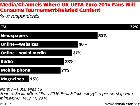 Media/Channels Where UK UEFA Euro 2016 Fans Will Consume Tournament-Related Content (% of respondents)