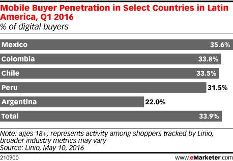 Mobile Buyer Penetration in Select Countries in Latin America, Q1 2016 (% of digital buyers)