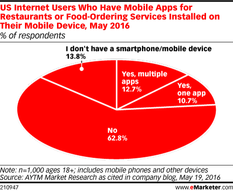US Internet Users Who Have Mobile Apps for Restaurants or Food-Ordering Services Installed on Their Mobile Device, May 2016 (% of respondents)