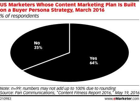 US Marketers Whose Content Marketing Plan Is Built on a Buyer Persona Strategy, March 2016 (% of respondents)