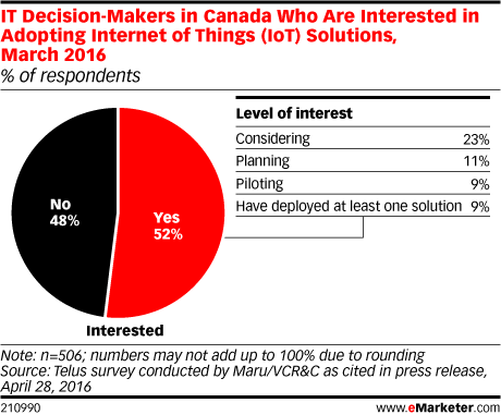 IT Decision-Makers in Canada Who Are Interested in Adopting Internet of Things (IoT) Solutions, March 2016 (% of respondents)