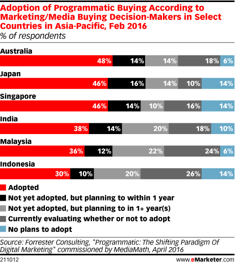 Adoption of Programmatic Buying According to Marketing/Media Buying Decision-Makers in Select Countries in Asia-Pacific, Feb 2016 (% of respondents)