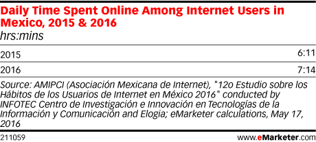 Daily Time Spent Online Among Internet Users in Mexico, 2015 & 2016 (hrs:mins)