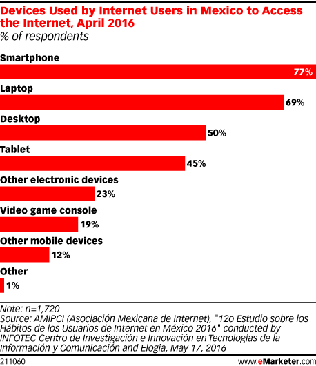 Devices Used by Internet Users in Mexico to Access the Internet, April 2016 (% of respondents)