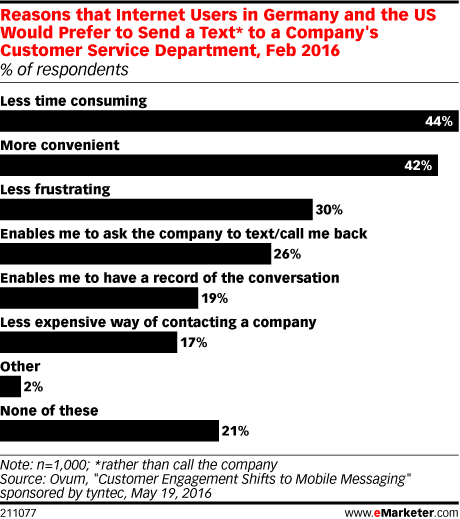Reasons that Internet Users in Germany and the US Would Prefer to Send a Text* to a Company's Customer Service Department, Feb 2016 (% of respondents)
