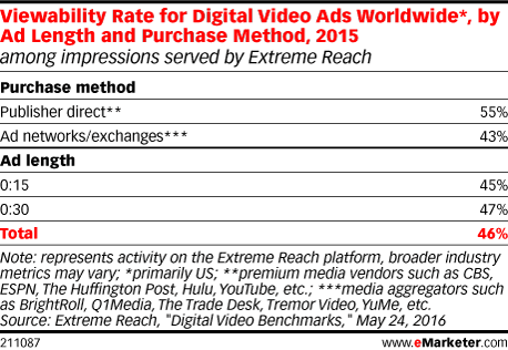 Viewability Rate for Digital Video Ads Worldwide*, by Ad Length and Purchase Method, 2015 (among impressions served by Extreme Reach)