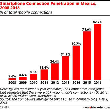 Smartphone Connection Penetration in Mexico, 2008-2016 (% of total mobile connections)