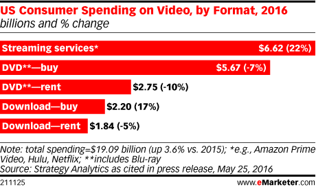 US Consumer Spending on Video, by Format, 2016 (billions and % change)