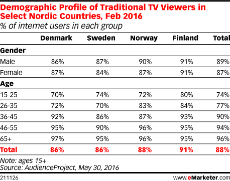 Demographic Profile of Traditional TV Viewers in Select Nordic Countries, Feb 2016 (% of internet users in each group)