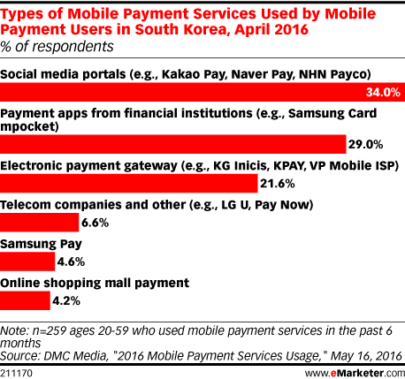 Types of Mobile Payment Services Used by Mobile Payment Users in South Korea, April 2016 (% of respondents)