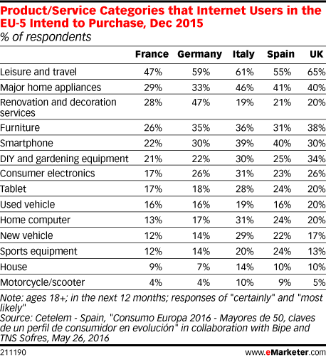 Product/Service Categories that Internet Users in the EU-5 Intend to Purchase, Dec 2015 (% of respondents)