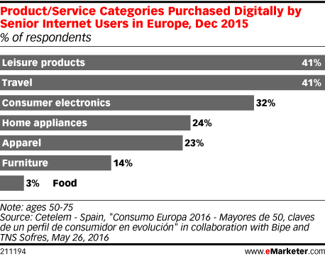 Product/Service Categories Purchased Digitally by Senior Internet Users in Europe, Dec 2015 (% of respondents)