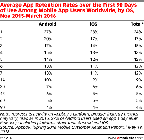 Average App Retention Rates over the First 90 Days of Use Among Mobile App Users Worldwide, by OS, Nov 2015-March 2016