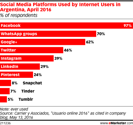 Social Media Platforms Used by Internet Users in Argentina, April 2016 (% of respondents)