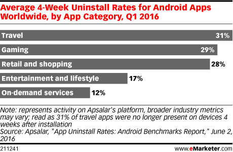 Average 4-Week Uninstall Rates for Android Apps Worldwide, by App Category, Q1 2016