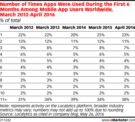 Number of Times Apps Were Used During the First 6 Months Among Mobile App Users Worldwide, March 2012-April 2016 (% of total)