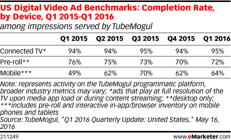 US Digital Video Ad Benchmarks: Completion Rate, by Device, Q1 2015-Q1 2016 (among impressions served by TubeMogul)