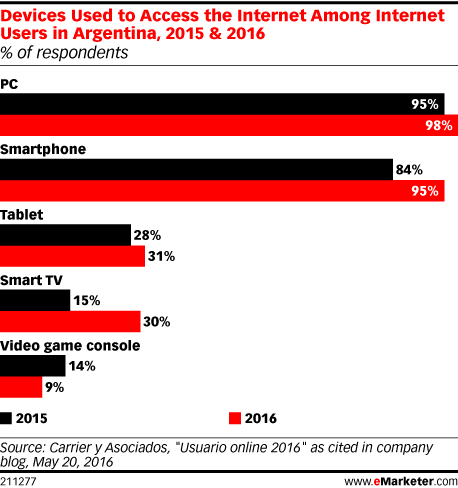 Devices Used to Access the Internet Among Internet Users in Argentina, 2015 & 2016 (% of respondents)