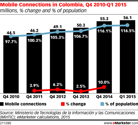 Mobile Connections in Colombia, Q4 2010-Q1 2015 (millions, % change and % of population)