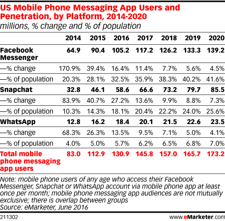 US Mobile Phone Messaging App Users and Penetration, by Platform, 2014-2020 (millions, % change and % of population)