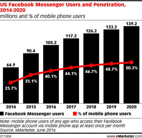 US Facebook Messenger Users and Penetration, 2014-2020 (millions and % of mobile phone users)