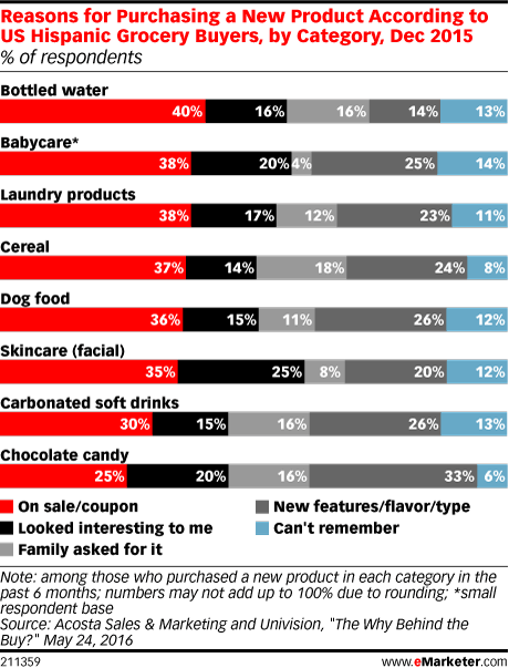 Reasons for Purchasing a New Product According to US Hispanic Grocery Buyers, by Category, Dec 2015 (% of respondents)