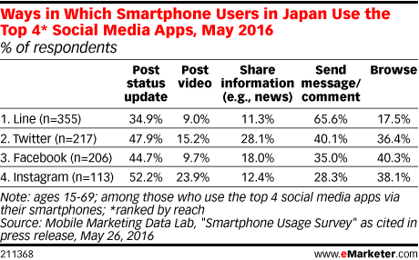 Ways in Which Smartphone Users in Japan Use the Top 4* Social Media Apps, May 2016 (% of respondents)