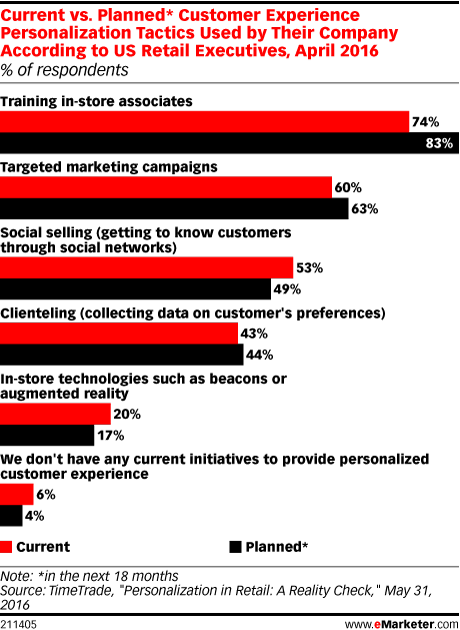 Current vs. Planned* Customer Experience Personalization Tactics Used by Their Company According to US Retail Executives, April 2016 (% of respondents)