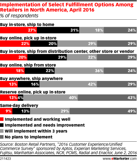 Implementation of Select Fulfillment Options Among Retailers in North America, April 2016 (% of respondents)