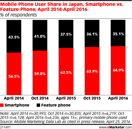 Mobile Phone User Share in Japan, Smartphone vs. Feature Phone, April 2014-April 2016 (% of respondents)