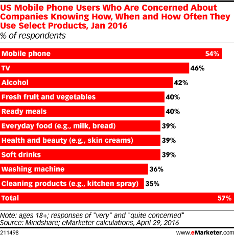 US Mobile Phone Users Who Are Concerned About Companies Knowing How, When and How Often They Use Select Products, Jan 2016 (% of respondents)
