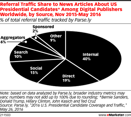 Referral Traffic Share to News Articles About US Presidential Candidates* Among Digital Publishers Worldwide, by Source, Nov 2015-May 2016 (% of total referral traffic tracked by Parse.ly)
