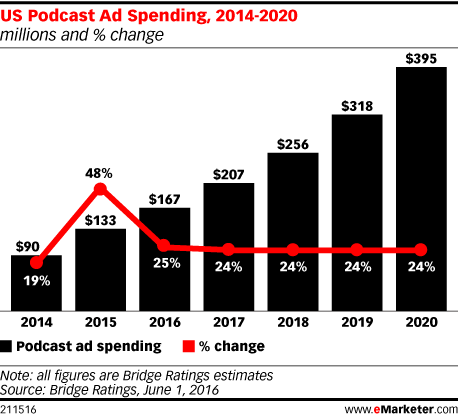 US Podcast Ad Spending, 2014-2020 (millions and % change)