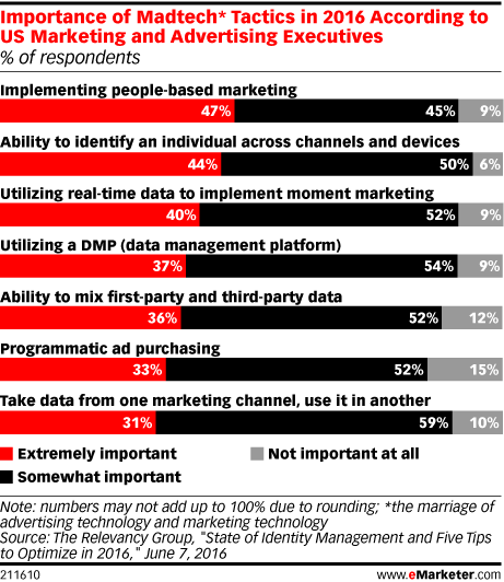 Search Results for technology   eMarketer