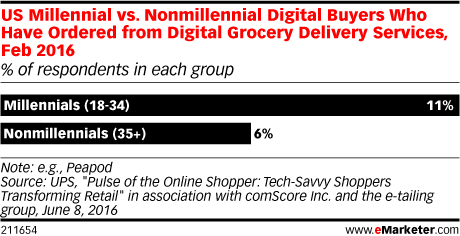 US Millennial vs. Nonmillennial Digital Buyers Who Have Ordered from Digital Grocery Delivery Services, Feb 2016 (% of respondents in each group)