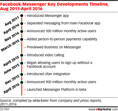Facebook Messenger Key Developments Timeline, Aug 2011-April 2016