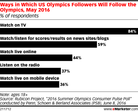 Ways in Which US Olympics Followers Will Follow the Olympics, May 2016 (% of respondents)