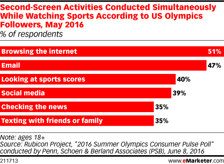 Second-Screen Activities Conducted Simultaneously While Watching Sports According to US Olympics Followers, May 2016 (% of respondents)