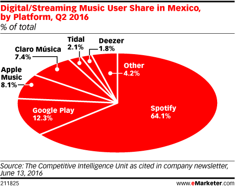 Digital/Streaming Music User Share in Mexico, by Platform, Q2 2016 (% of total)