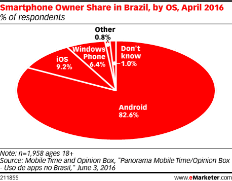 Smartphone Owner Share in Brazil, by OS, April 2016 (% of respondents)